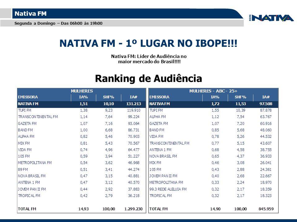 NATIVA FM - 1º LUGAR NO IBOPE!!!