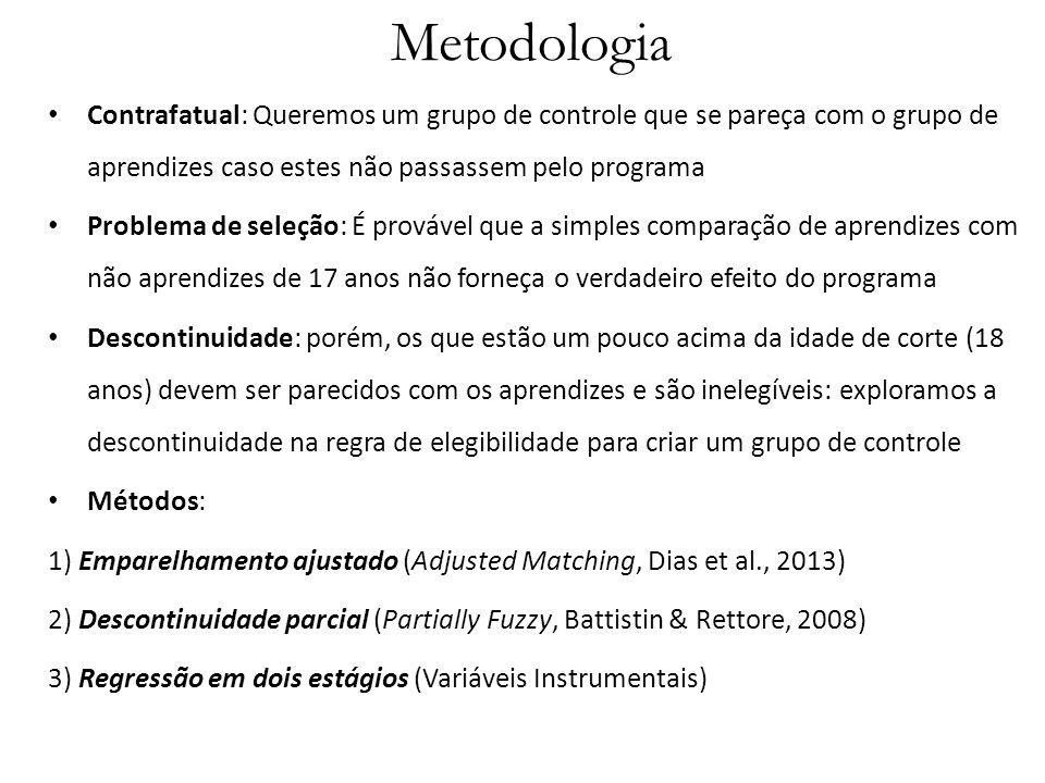 Metodologia Contrafatual: Queremos um grupo de controle que se pareça com o grupo de aprendizes caso estes não passassem pelo programa.