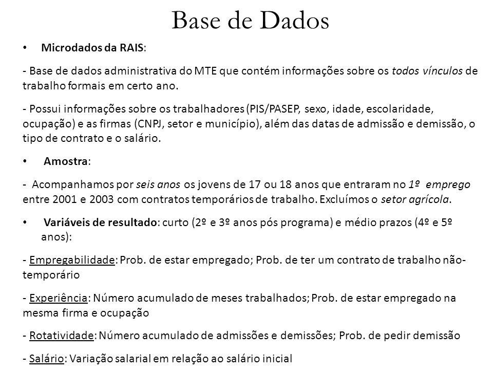 Base de Dados Microdados da RAIS: