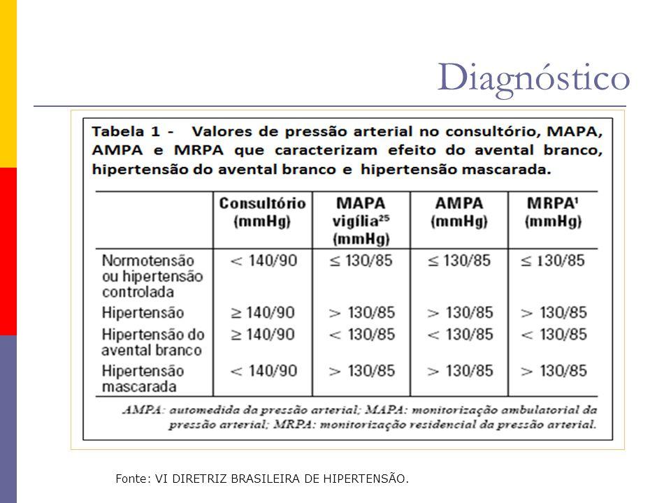 Diagnóstico Fonte: VI DIRETRIZ BRASILEIRA DE HIPERTENSÃO.