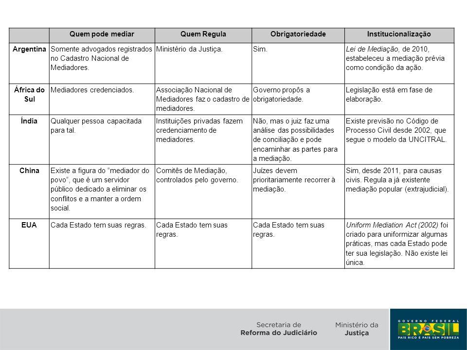 Quem pode mediar Quem Regula. Obrigatoriedade. Institucionalização. Argentina. Somente advogados registrados no Cadastro Nacional de Mediadores.