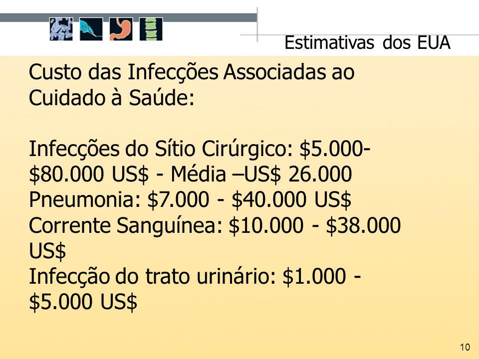 Custo das Infecções Associadas ao Cuidado à Saúde:
