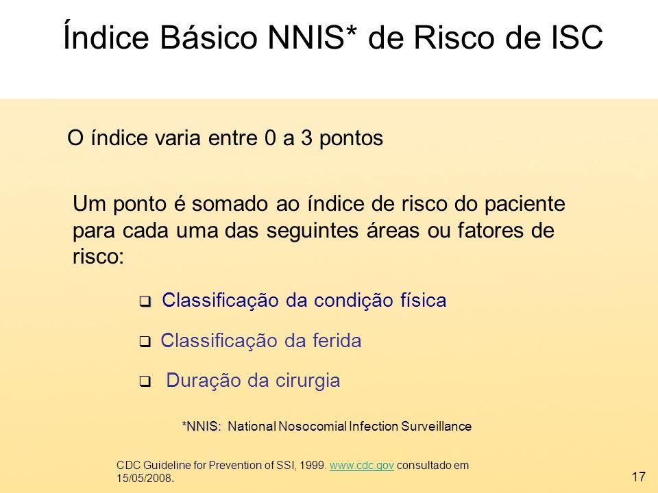 Índice Básico NNIS* de Risco de ISC