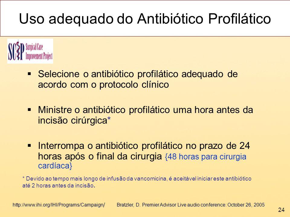 Uso adequado do Antibiótico Profilático