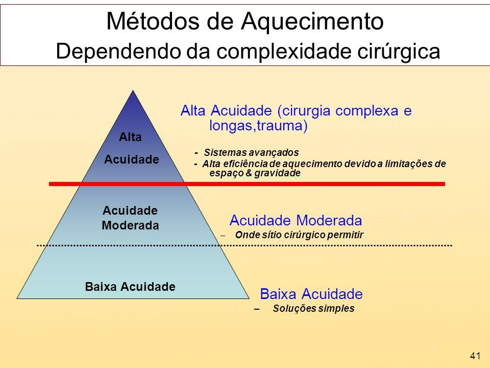 Métodos de Aquecimento Dependendo da complexidade cirúrgica