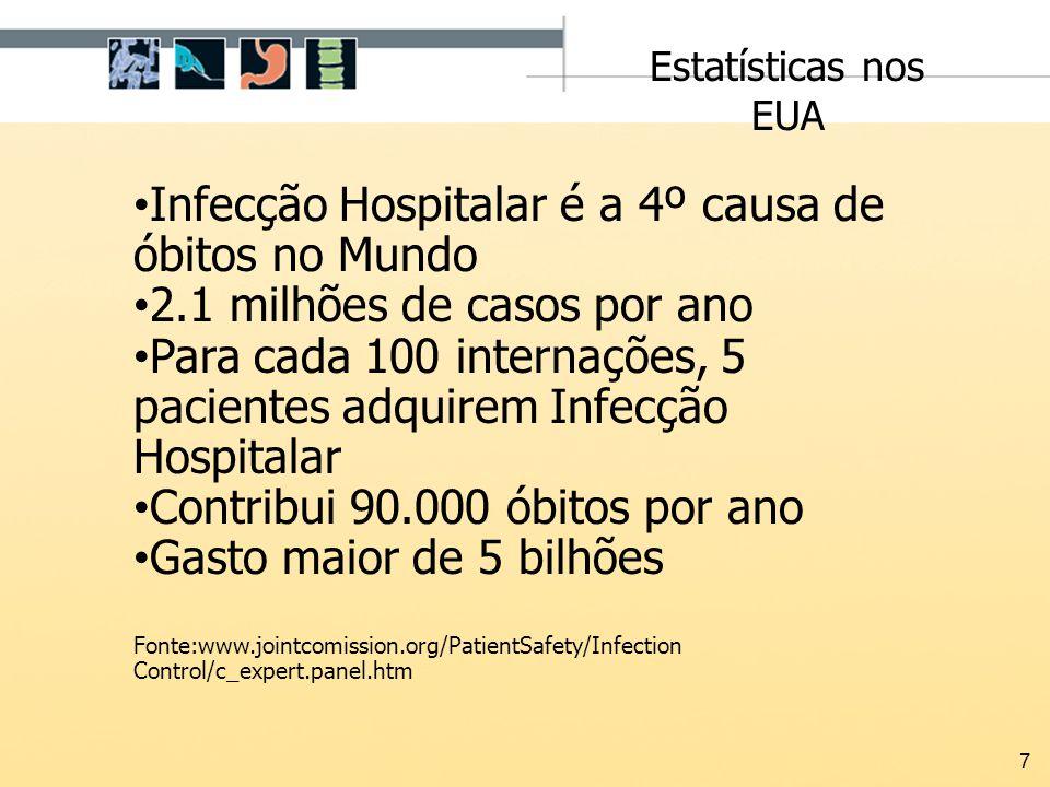 Infecção Hospitalar é a 4º causa de óbitos no Mundo