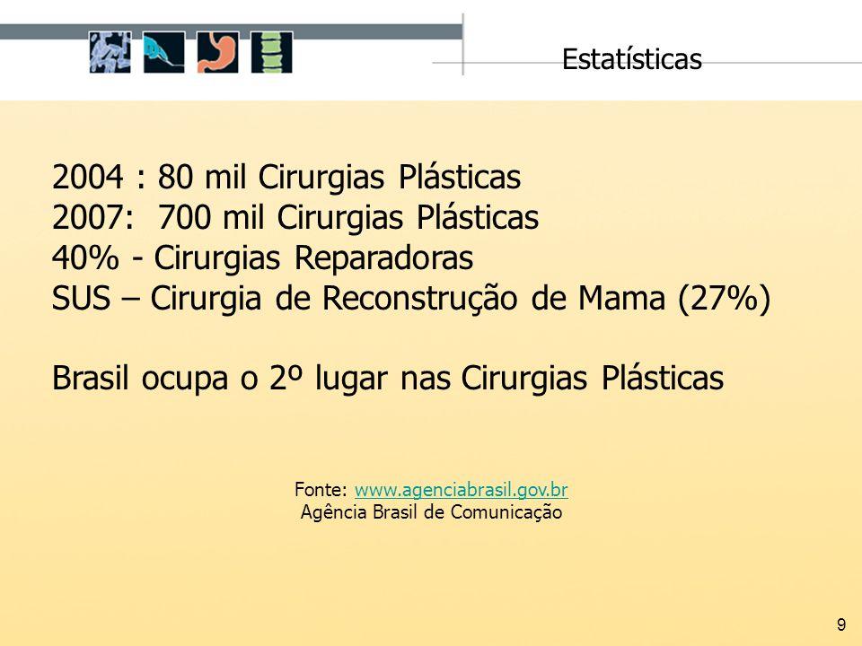 2004 : 80 mil Cirurgias Plásticas 2007: 700 mil Cirurgias Plásticas