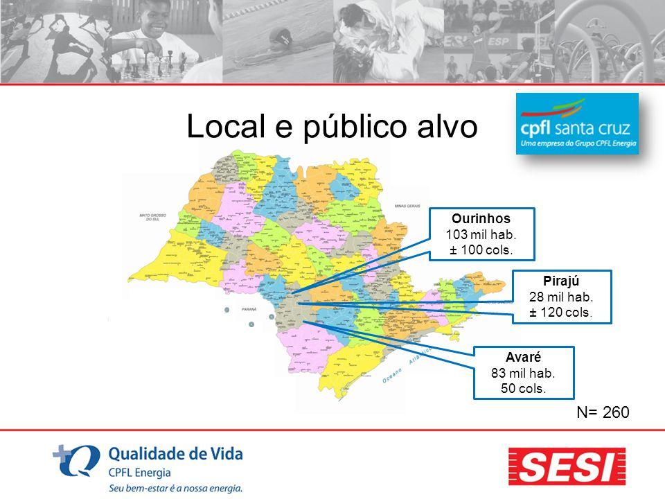 Local e público alvo N= 260 Ourinhos 103 mil hab. ± 100 cols. Pirajú