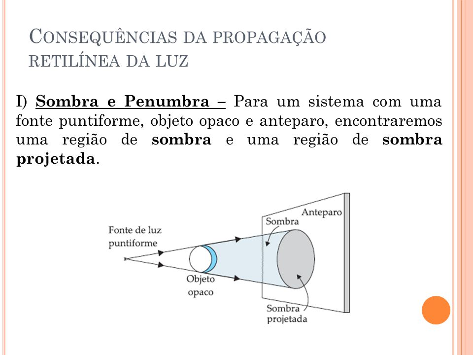 Consequências da propagação retilínea da luz