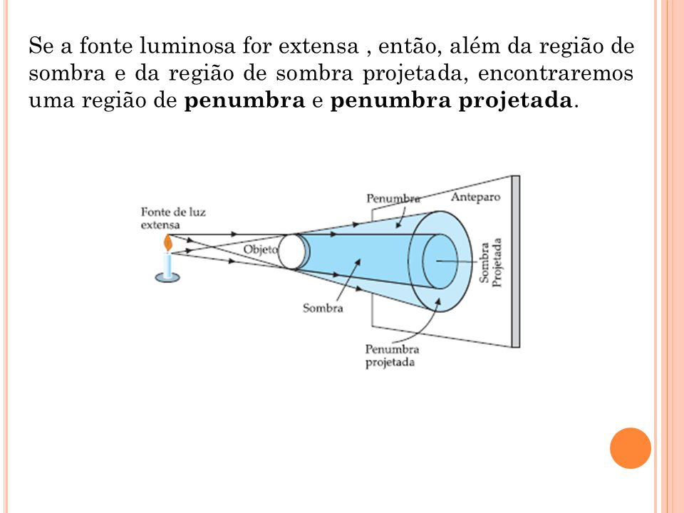 Se a fonte luminosa for extensa , então, além da região de sombra e da região de sombra projetada, encontraremos uma região de penumbra e penumbra projetada.
