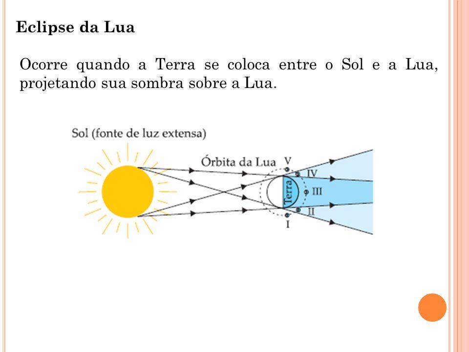 Eclipse da Lua Ocorre quando a Terra se coloca entre o Sol e a Lua, projetando sua sombra sobre a Lua.