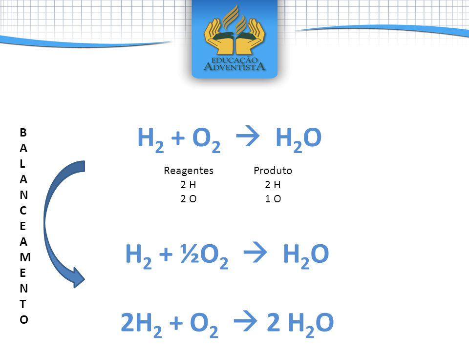 H2 + O2  H2O H2 + ½O2  H2O 2H2 + O2  2 H2O BALANCEAMENTO Reagentes