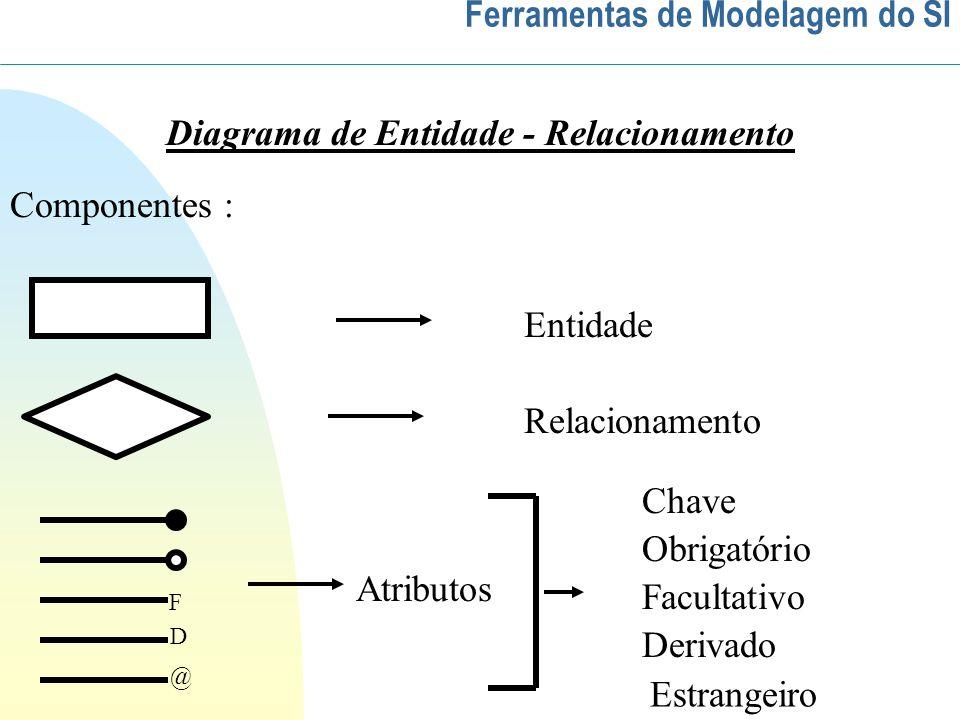 Diagrama de Entidade - Relacionamento