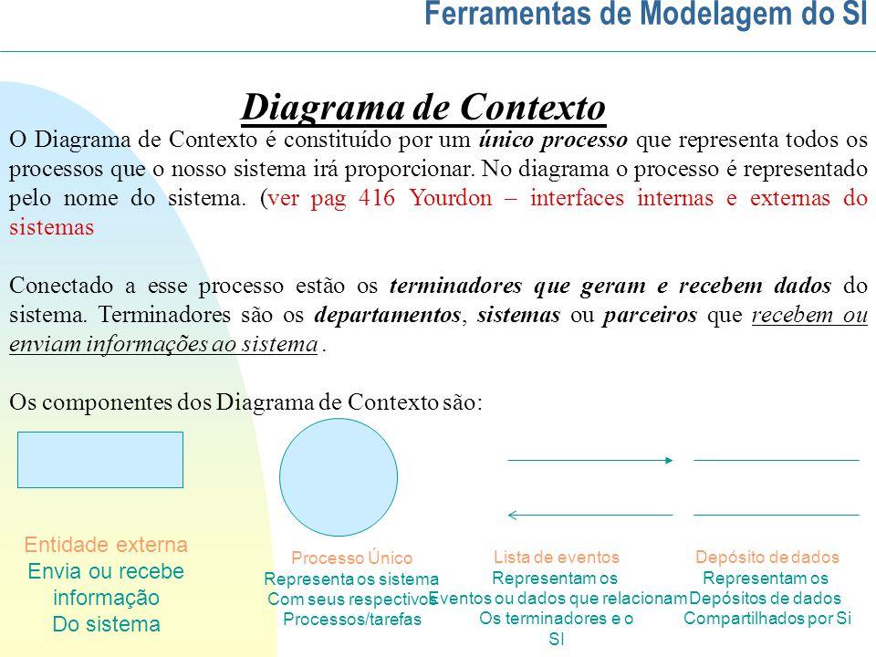 Diagrama de Contexto Ferramentas de Modelagem do SI