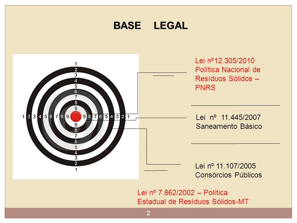 BASE LEGAL Lei nº12.305/2010 Política Nacional de Resíduos Sólidos – PNRS. Lei nº 11.445/2007 Saneamento Básico.