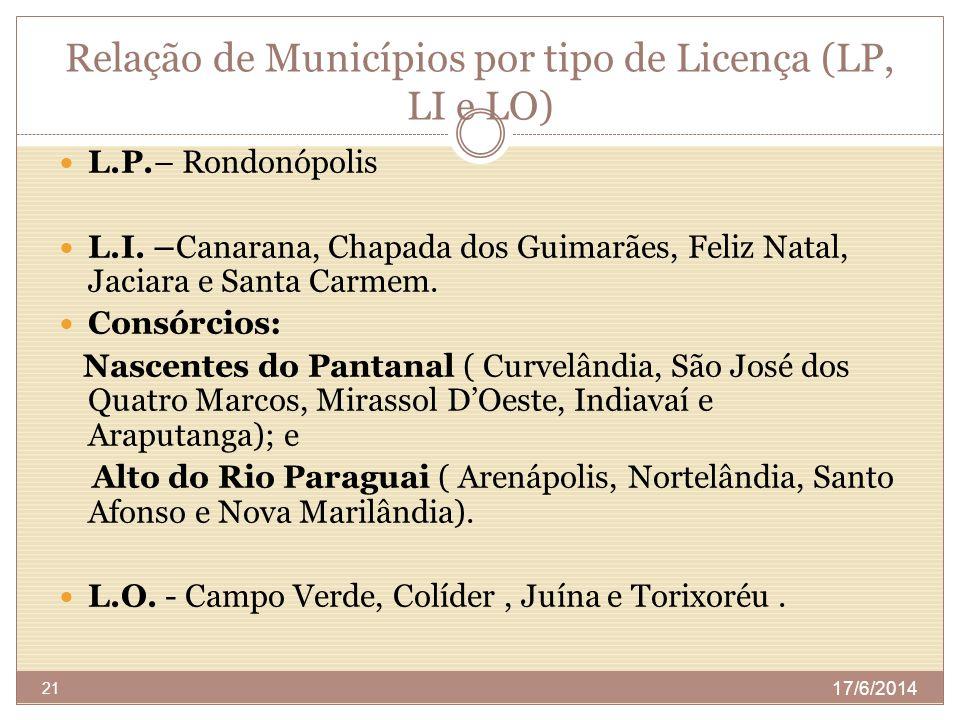 Relação de Municípios por tipo de Licença (LP, LI e LO)
