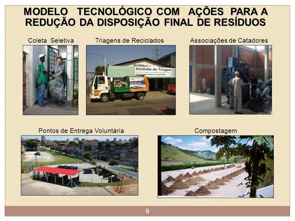 MODELO TECNOLÓGICO COM AÇÕES PARA A REDUÇÃO DA DISPOSIÇÃO FINAL DE RESÍDUOS