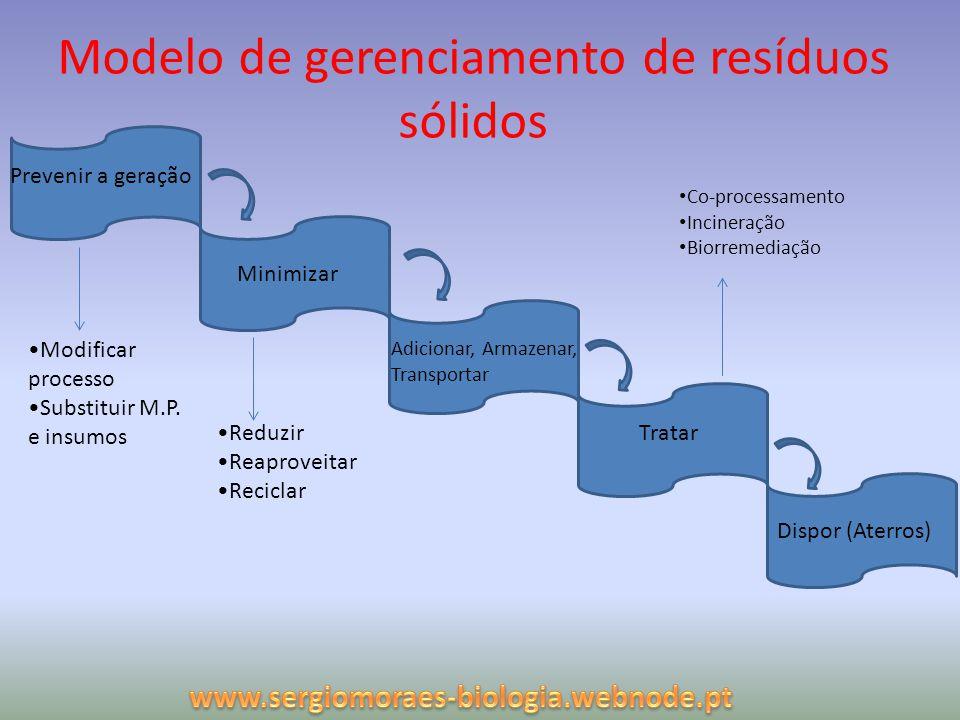 Modelo de gerenciamento de resíduos sólidos