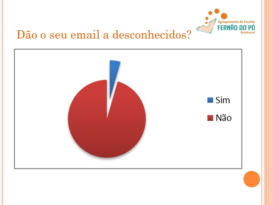 Dão o seu email a desconhecidos