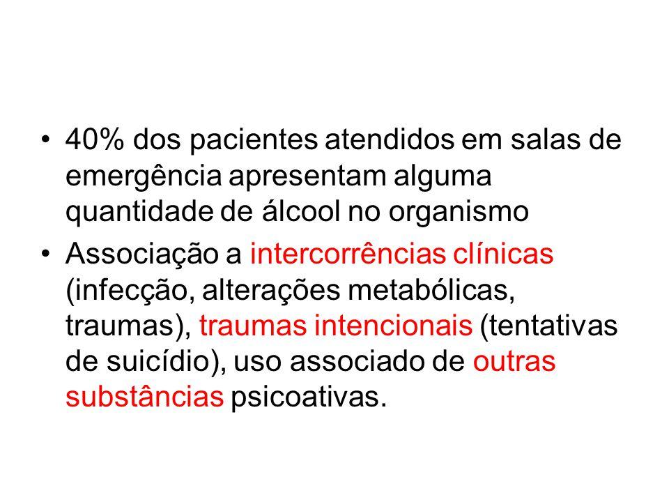 40% dos pacientes atendidos em salas de emergência apresentam alguma quantidade de álcool no organismo