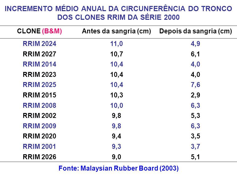 Fonte: Malaysian Rubber Board (2003)