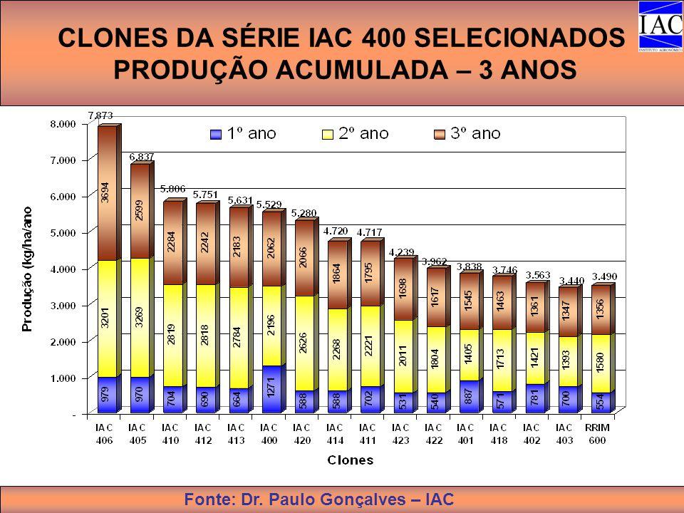 CLONES DA SÉRIE IAC 400 SELECIONADOS PRODUÇÃO ACUMULADA – 3 ANOS