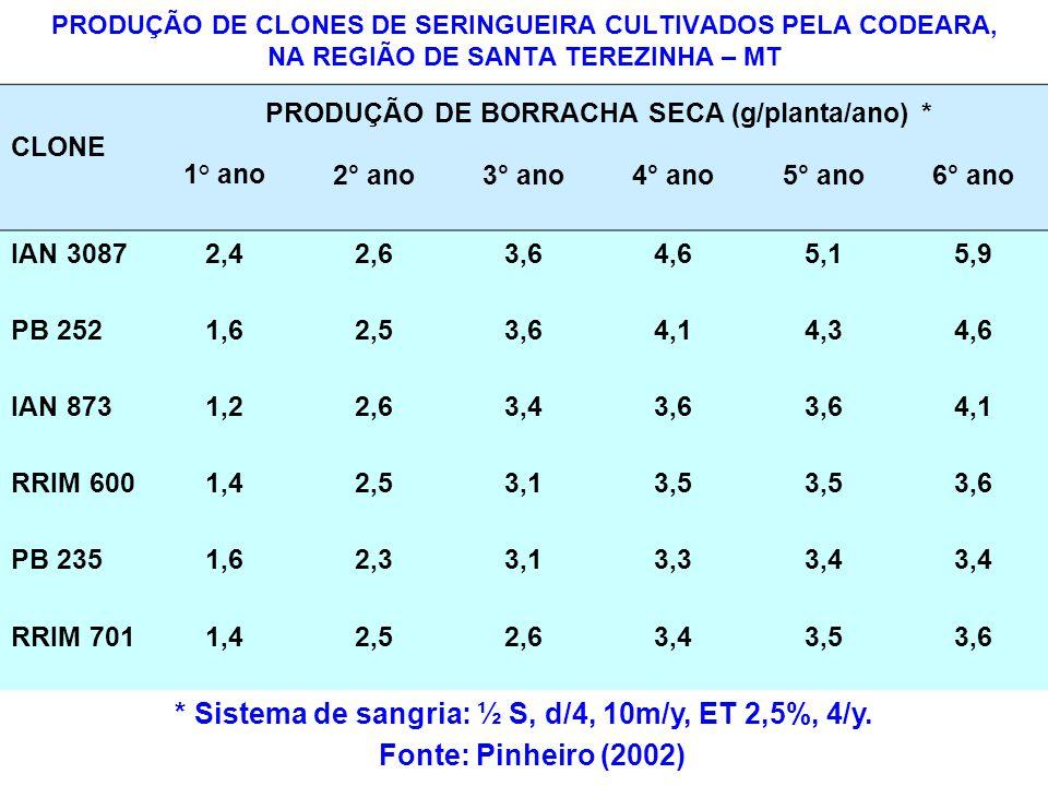 * Sistema de sangria: ½ S, d/4, 10m/y, ET 2,5%, 4/y.
