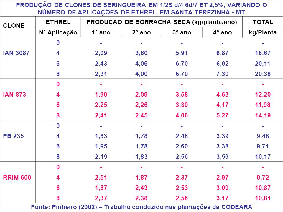 PRODUÇÃO DE BORRACHA SECA (kg/planta/ano) TOTAL N° Aplicação 1° ano
