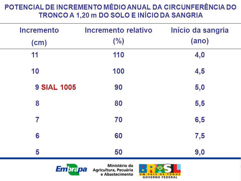 Incremento relativo (%) Início da sangria (ano)