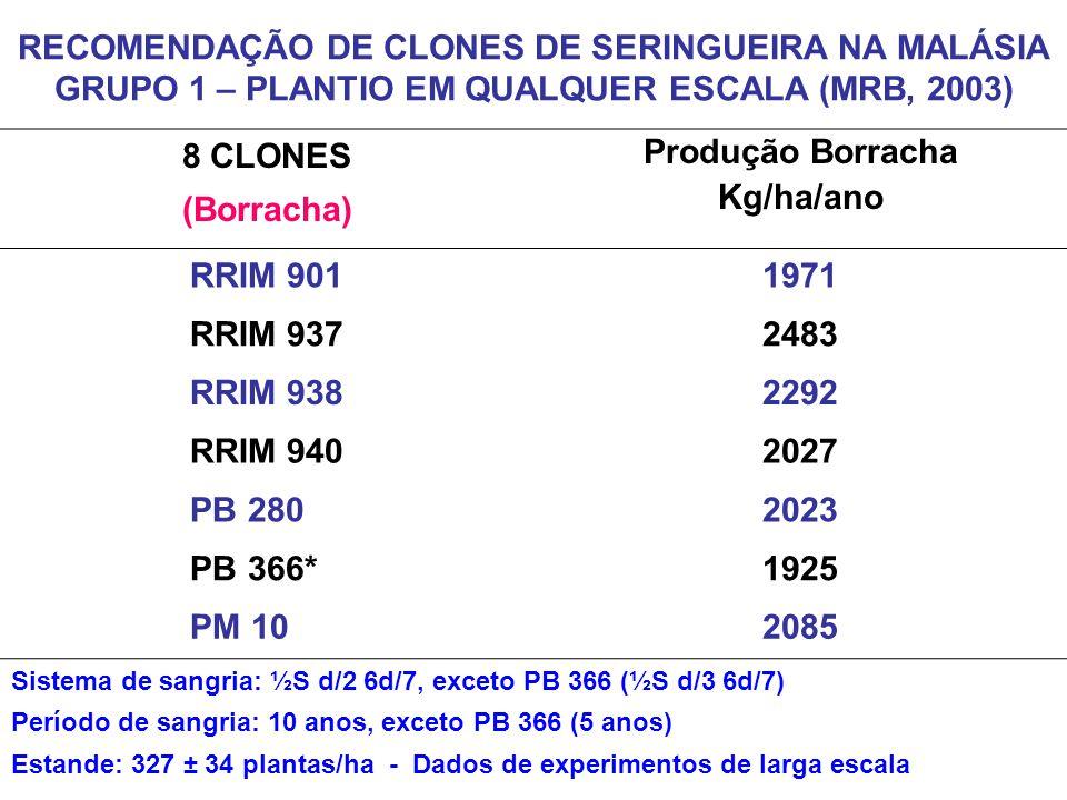 8 CLONES (Borracha) Produção Borracha Kg/ha/ano RRIM 901 1971 RRIM 937