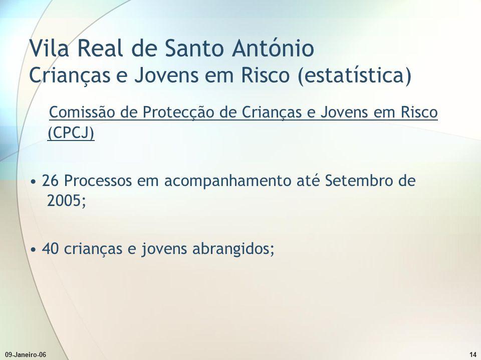 Vila Real de Santo António Crianças e Jovens em Risco (estatística)