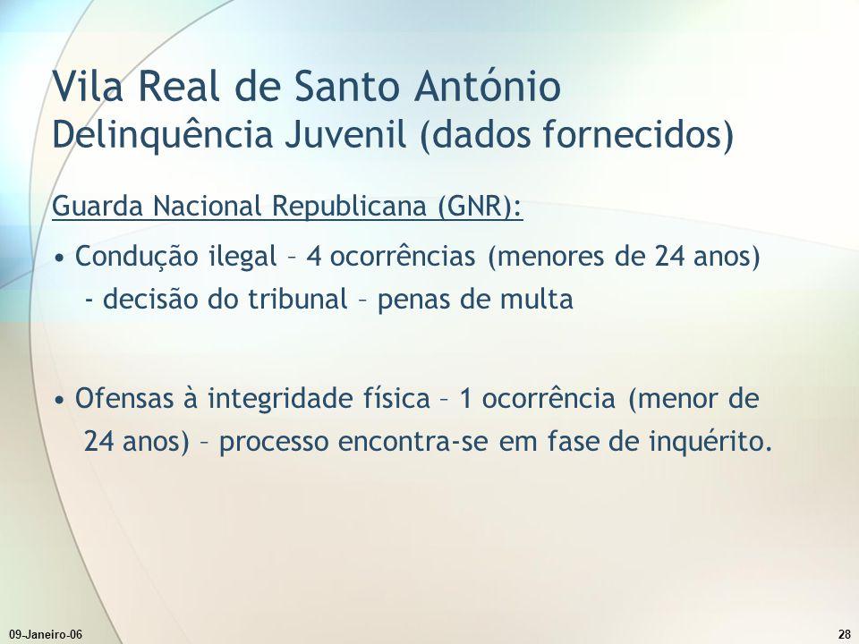 Vila Real de Santo António Delinquência Juvenil (dados fornecidos)