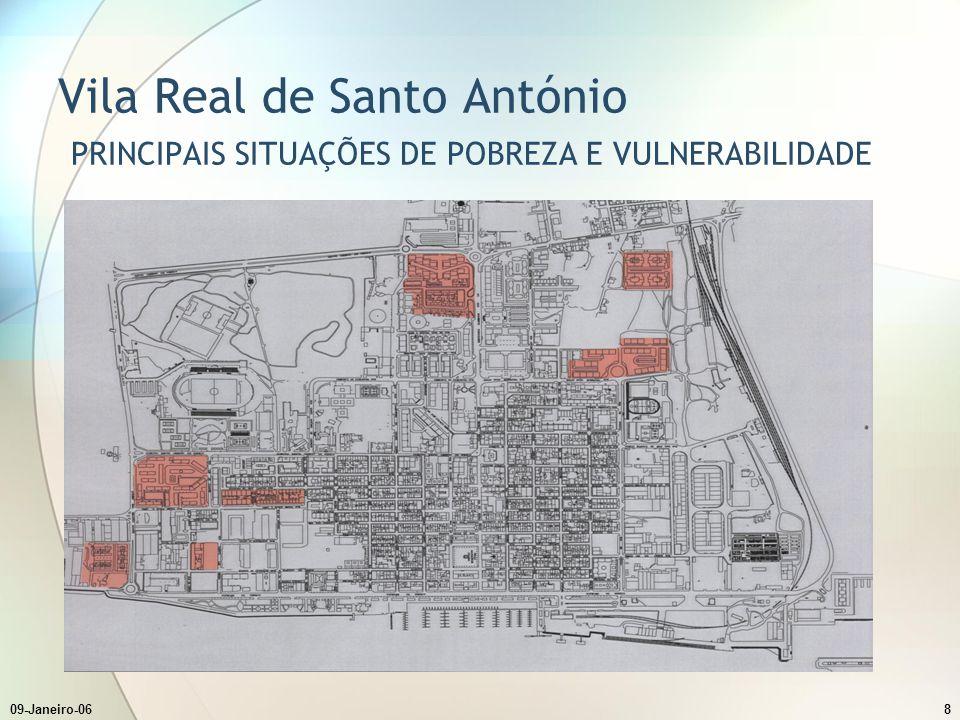 Vila Real de Santo António PRINCIPAIS SITUAÇÕES DE POBREZA E VULNERABILIDADE