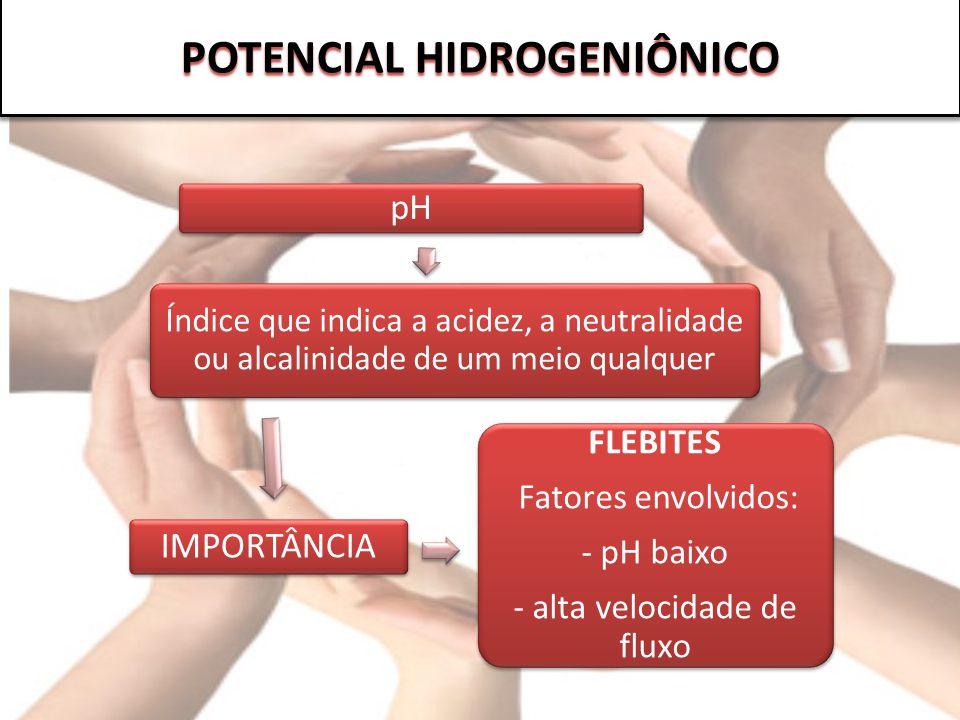 POTENCIAL HIDROGENIÔNICO