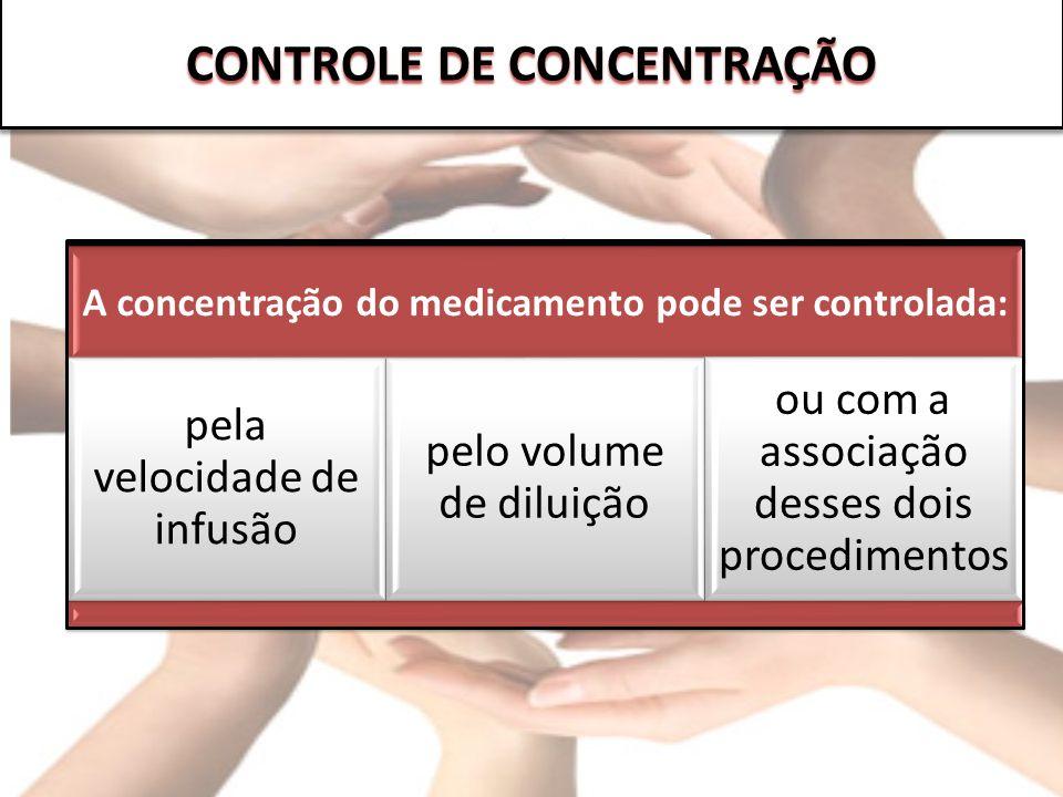 CONTROLE DE CONCENTRAÇÃO