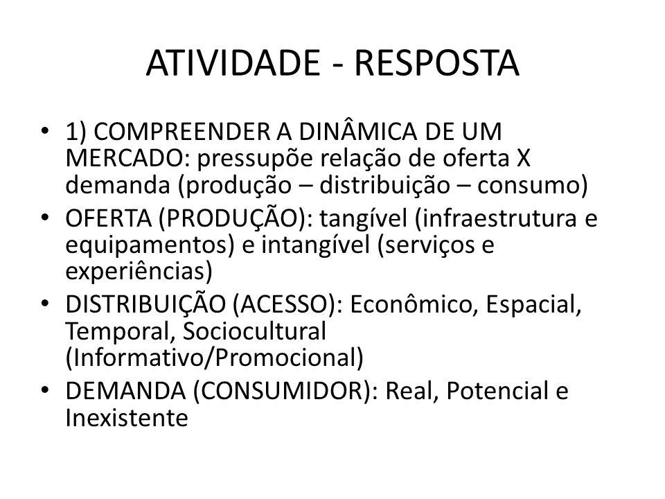 ATIVIDADE - RESPOSTA 1) COMPREENDER A DINÂMICA DE UM MERCADO: pressupõe relação de oferta X demanda (produção – distribuição – consumo)