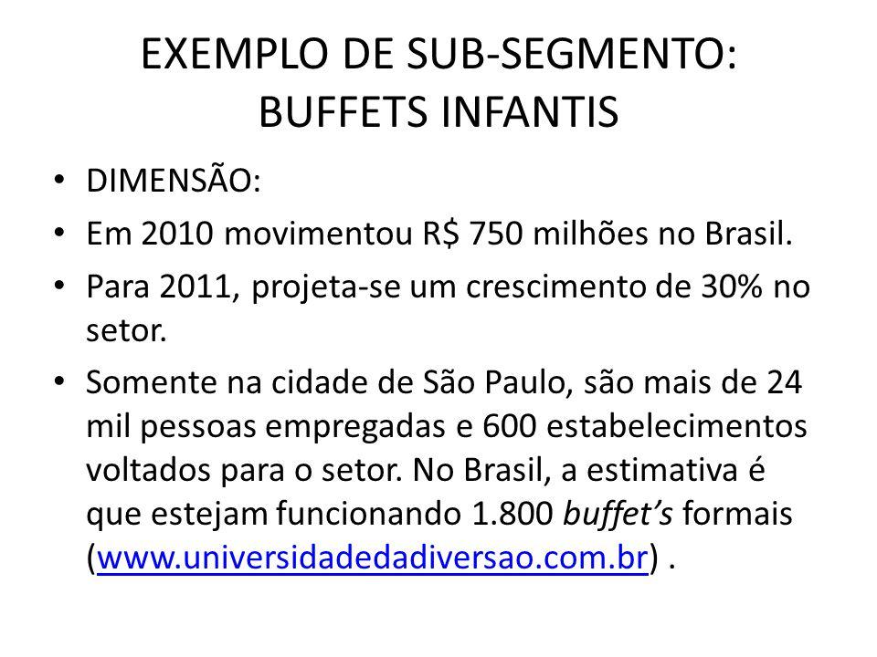 EXEMPLO DE SUB-SEGMENTO: BUFFETS INFANTIS
