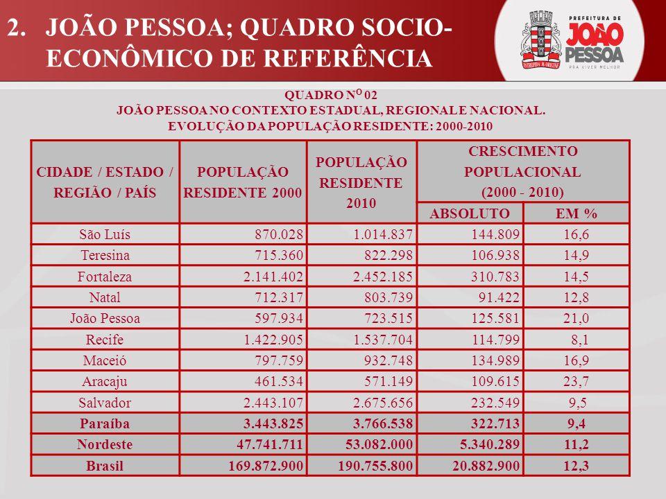 2. JOÃO PESSOA; QUADRO SOCIO- ECONÔMICO DE REFERÊNCIA