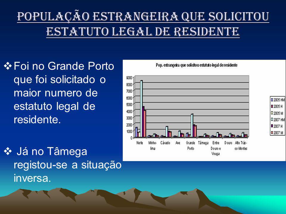 População Estrangeira que solicitou estatuto legal de residente