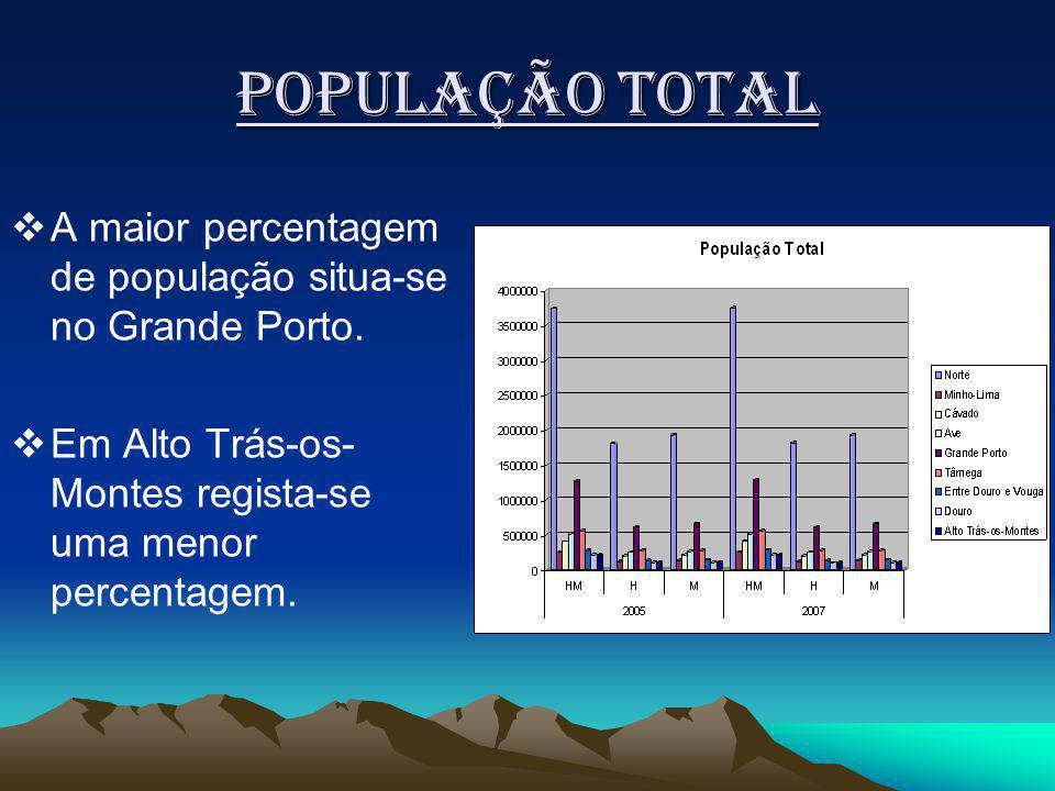 População Total A maior percentagem de população situa-se no Grande Porto.
