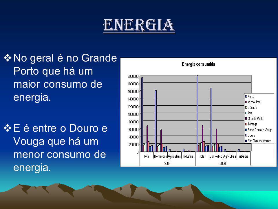 Energia No geral é no Grande Porto que há um maior consumo de energia.