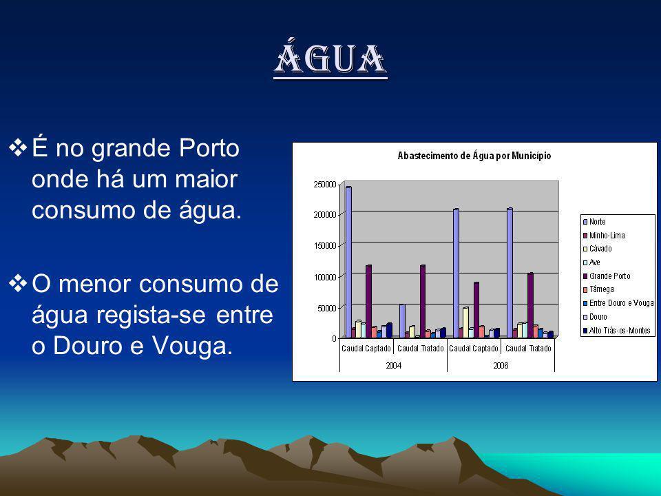 Água É no grande Porto onde há um maior consumo de água.