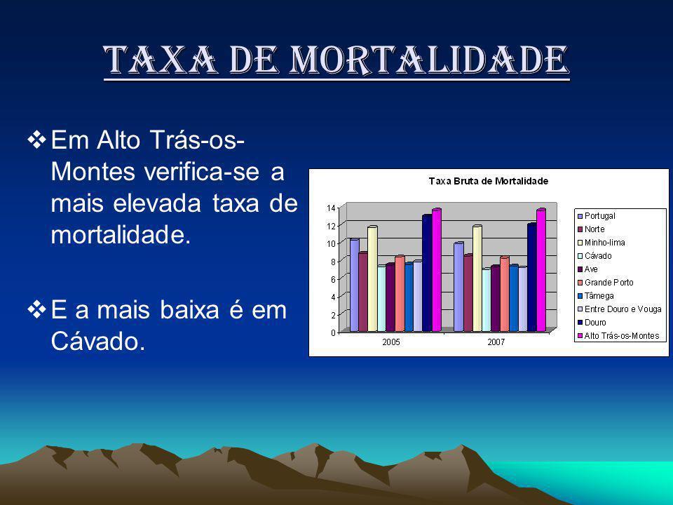 Taxa de mortalidade Em Alto Trás-os-Montes verifica-se a mais elevada taxa de mortalidade.