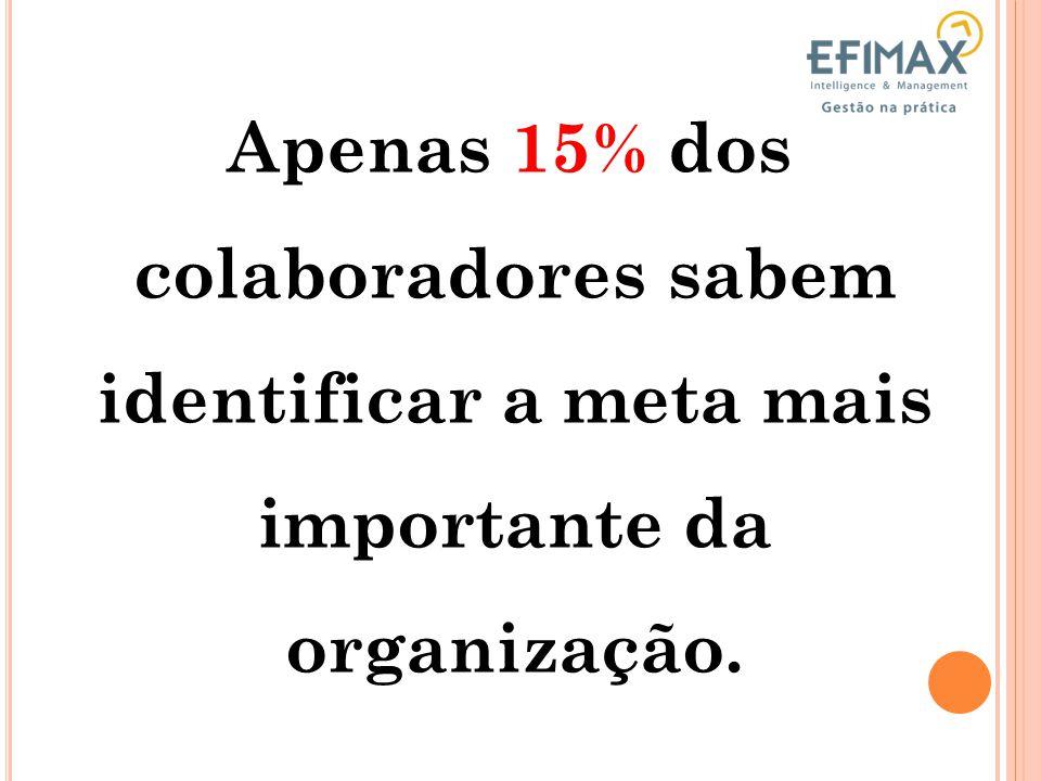 Apenas 15% dos colaboradores sabem identificar a meta mais importante da organização.