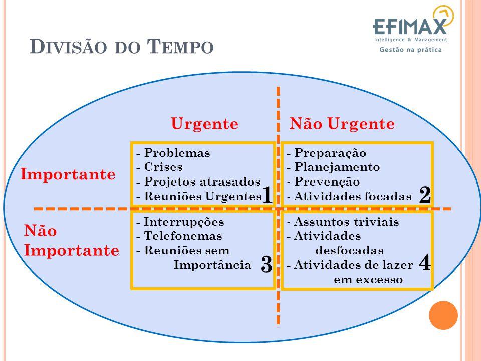 1 2 3 4 Divisão do Tempo Urgente Não Urgente Importante Não Importante