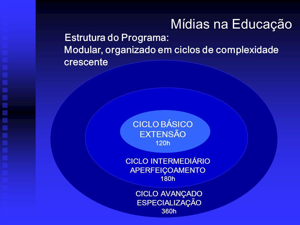 Mídias na Educação Estrutura do Programa: