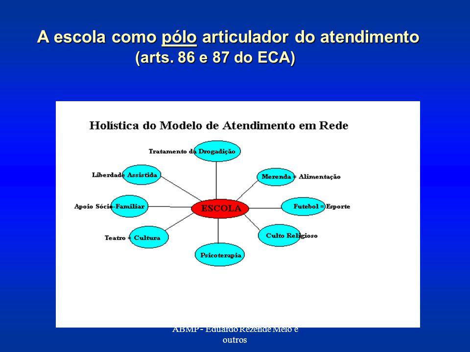 A escola como pólo articulador do atendimento (arts. 86 e 87 do ECA)