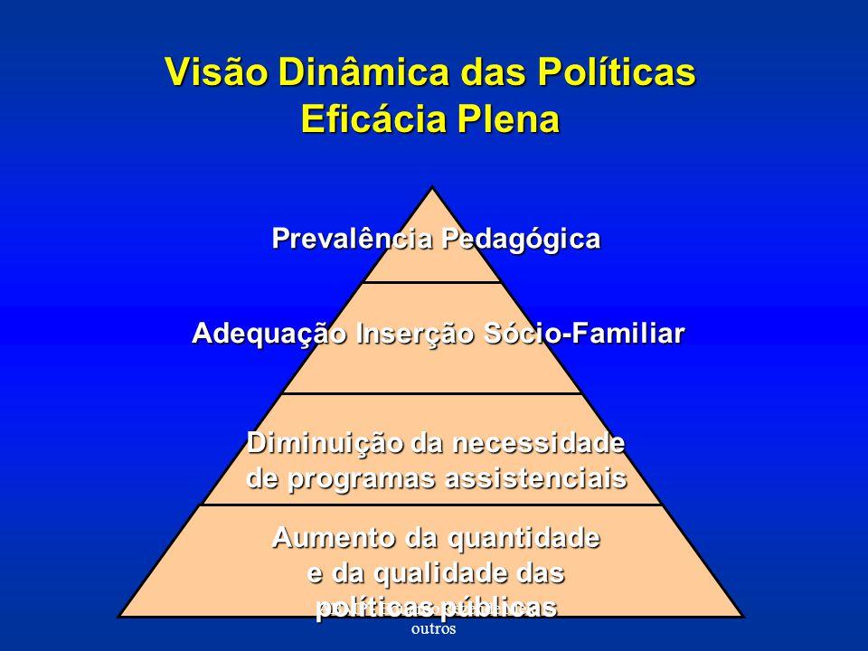 Visão Dinâmica das Políticas Eficácia Plena