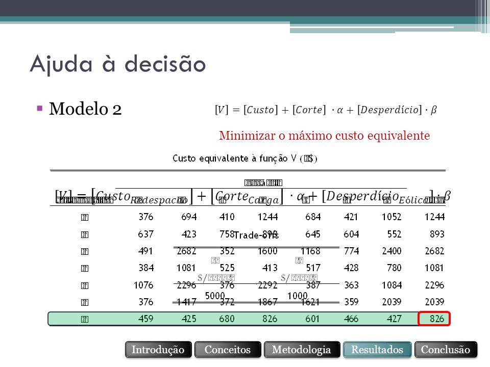 Ajuda à decisão Modelo 2. 𝑉 = 𝐶𝑢𝑠𝑡𝑜 + 𝐶𝑜𝑟𝑡𝑒 ∙𝛼+ 𝐷𝑒𝑠𝑝𝑒𝑟𝑑í𝑐𝑖𝑜 ∙𝛽. Minimizar o máximo custo equivalente.