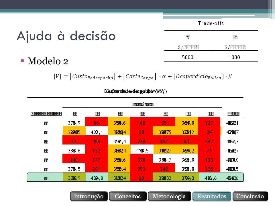 Ajuda à decisão Modelo 2. 𝑉 = 𝐶𝑢𝑠𝑡𝑜 𝑅𝑒𝑑𝑒𝑠𝑝𝑎𝑐ℎ𝑜 + 𝐶𝑜𝑟𝑡𝑒 𝐶𝑎𝑟𝑔𝑎 ∙𝛼+ 𝐷𝑒𝑠𝑝𝑒𝑟𝑑í𝑐𝑖𝑜 𝐸ó𝑙𝑖𝑐𝑎 ∙𝛽. Introdução.